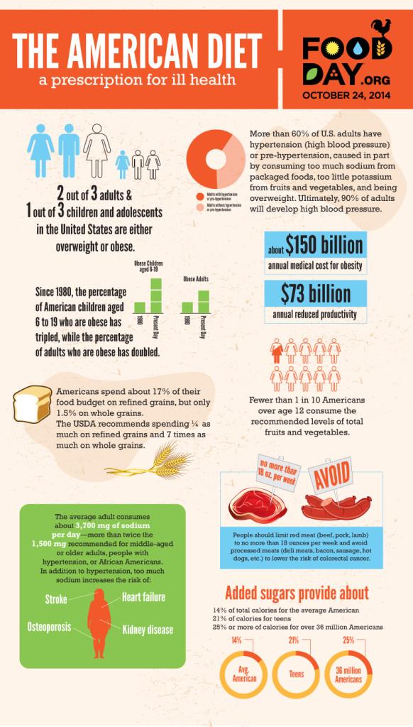 AmericanDiet_infographic_2014