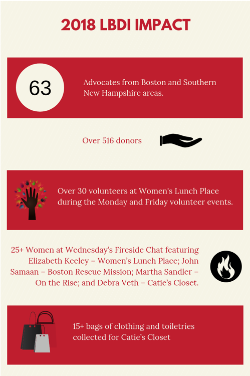 Our 2018 impact includes 63 advocates from Boston and Southern New Hampshire, over 516 donors, over 30 volunteers at Women's Lunch Place, over 25 women attending our fireside chat, and 15+ bags of clothing and toiletries collected for Catie's Closet.